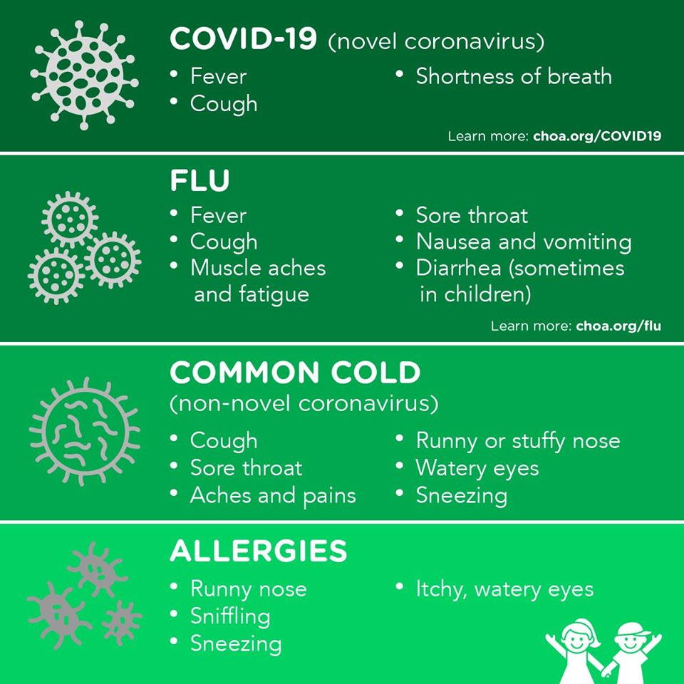 Graphic showing difference between Coronavirus, Flu, Cold, and Allergies